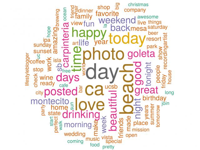 SOP wordcloud